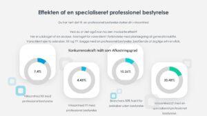 Bestyrelse Effekt Professionel specialiceret