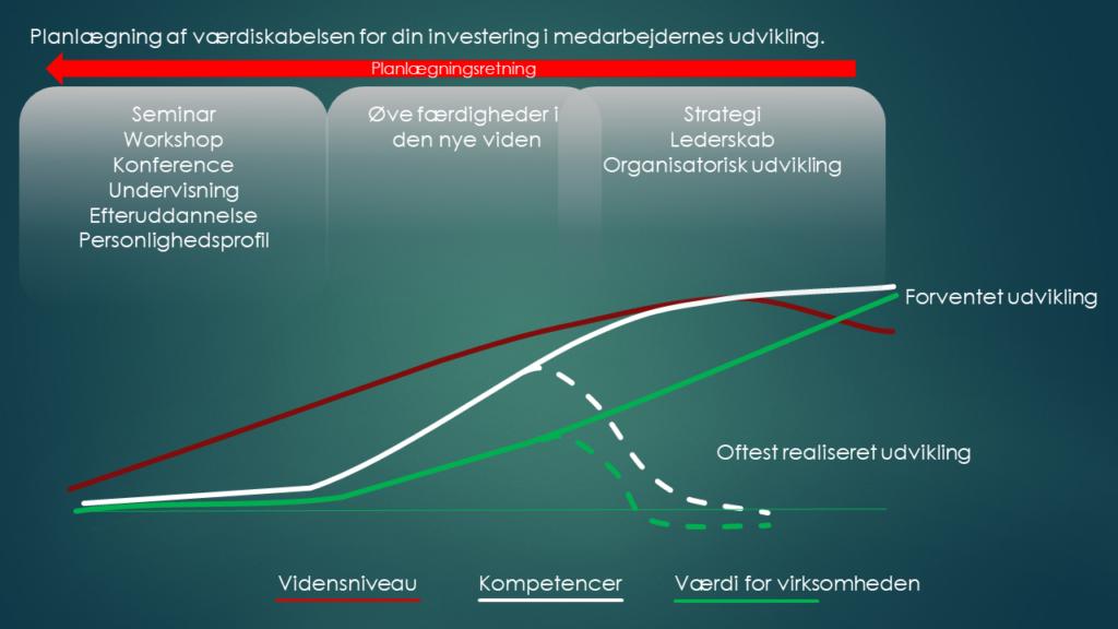Kompetenceløft, organisationsudvikling